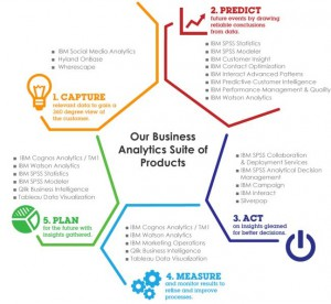 BUSINESS ANALYTICS SUITE