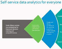 Alteryx Server: Scalable Platform to Deploy and Share - Sift