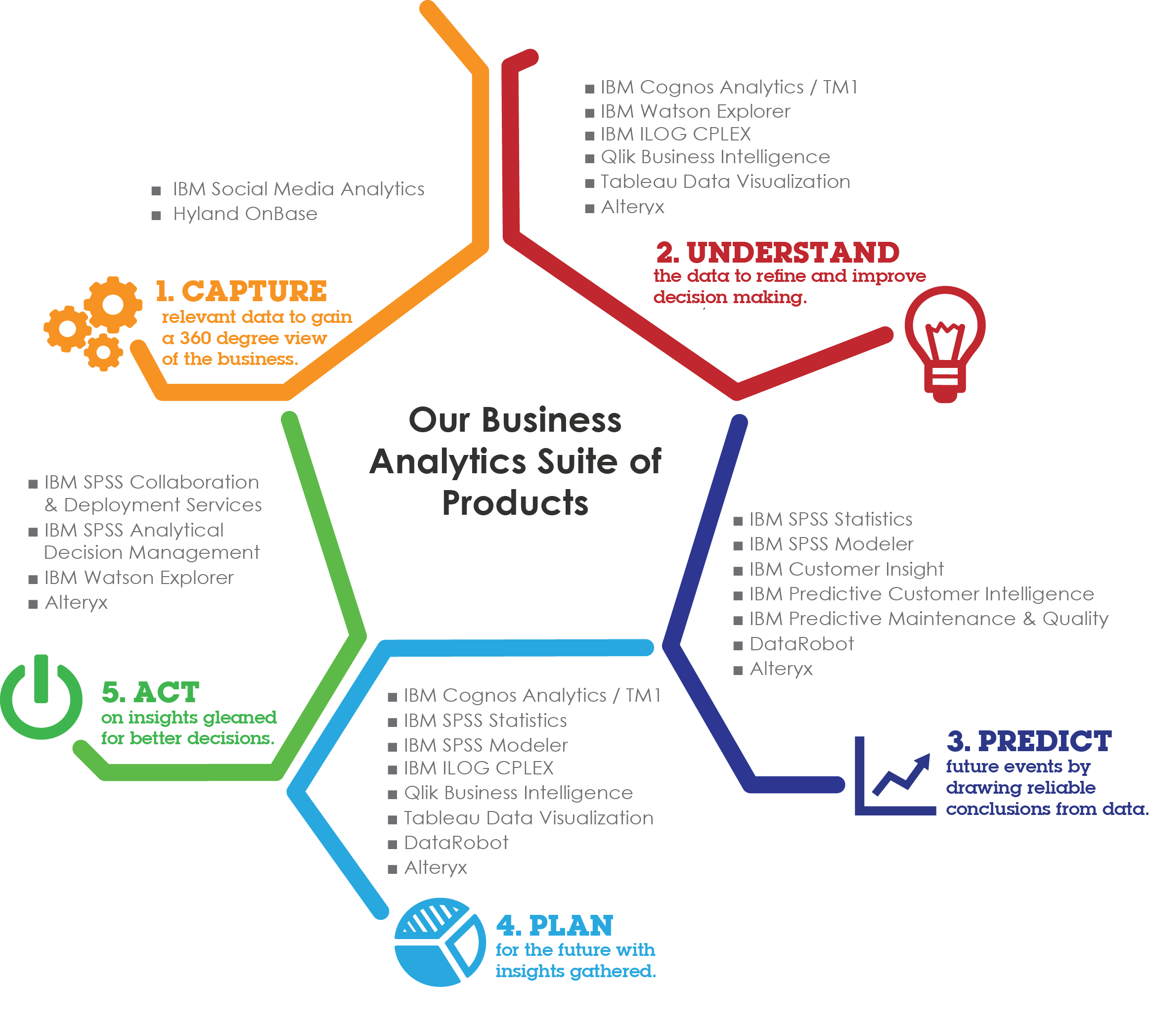 Who We Are : Analytical Excellence since 1999 - Sift Analytics